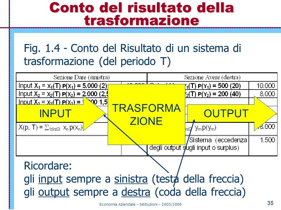 Economia Aziendale – Istituzioni – 2005/2006 35 Conto del risultato della trasformazione Fig.