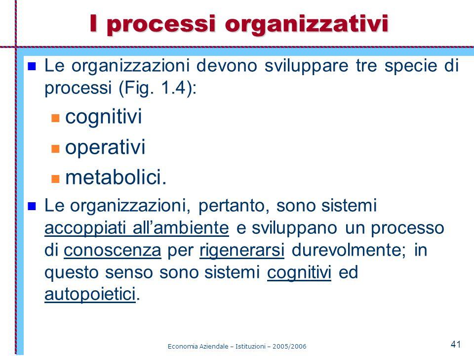 Economia Aziendale – Istituzioni – 2005/2006 41 Le organizzazioni devono sviluppare tre specie di processi (Fig.