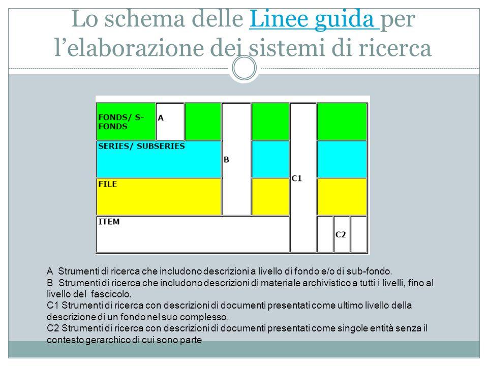 Lo schema delle Linee guida per l'elaborazione dei sistemi di ricercaLinee guida A Strumenti di ricerca che includono descrizioni a livello di fondo e