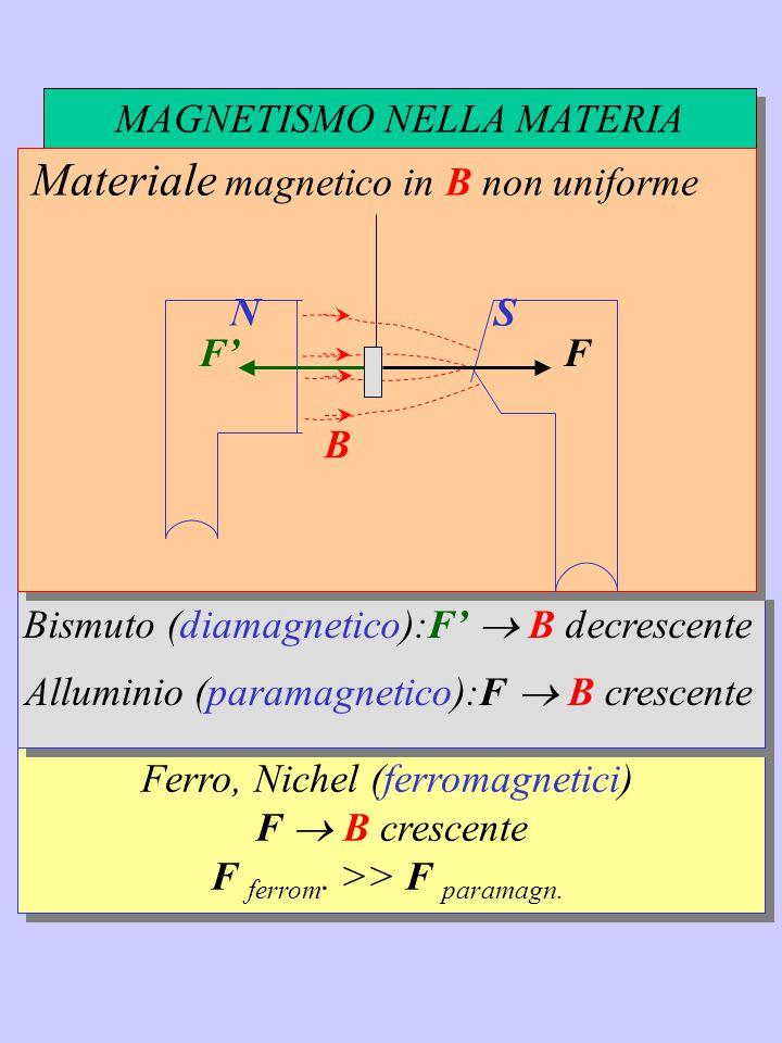 Ferro, Nichel (ferromagnetici) F  B crescente F ferrom. >> F paramagn. Bismuto (diamagnetico):F'  B decrescente Alluminio (paramagnetico):F  B cres