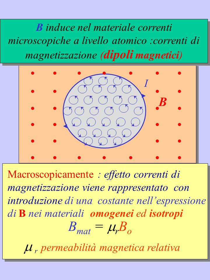 Spegnendo corrente del circuito che genera B mat, B mat si annulla Spegnendo corrente del circuito che genera B mat, B mat si annulla Paramagnetici: μ r >1 (μ r  1) Alluminio: F  B crescente Diamagnetici: μ r <1 (μ r  1) Bismuto : F'  B decrescente I materiali magnetici si dividono in: In entrambi i casi: