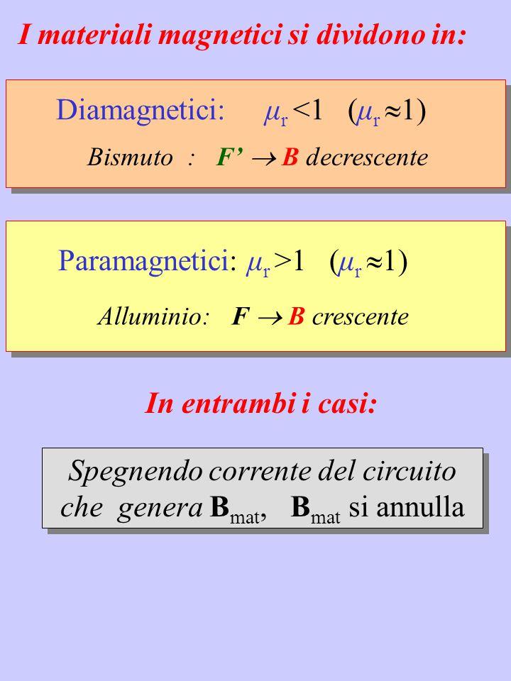 Ferromagnetici: μ r >>1 (μ r  10 3 ) Ferro, Nichel: F  B crescente Spegnendo corrente che genera B mat B res  0 in realtà μ r dipende dal valore di B mat e dalla storia precedente del campo B res B I ciclo di isteresi magnetica