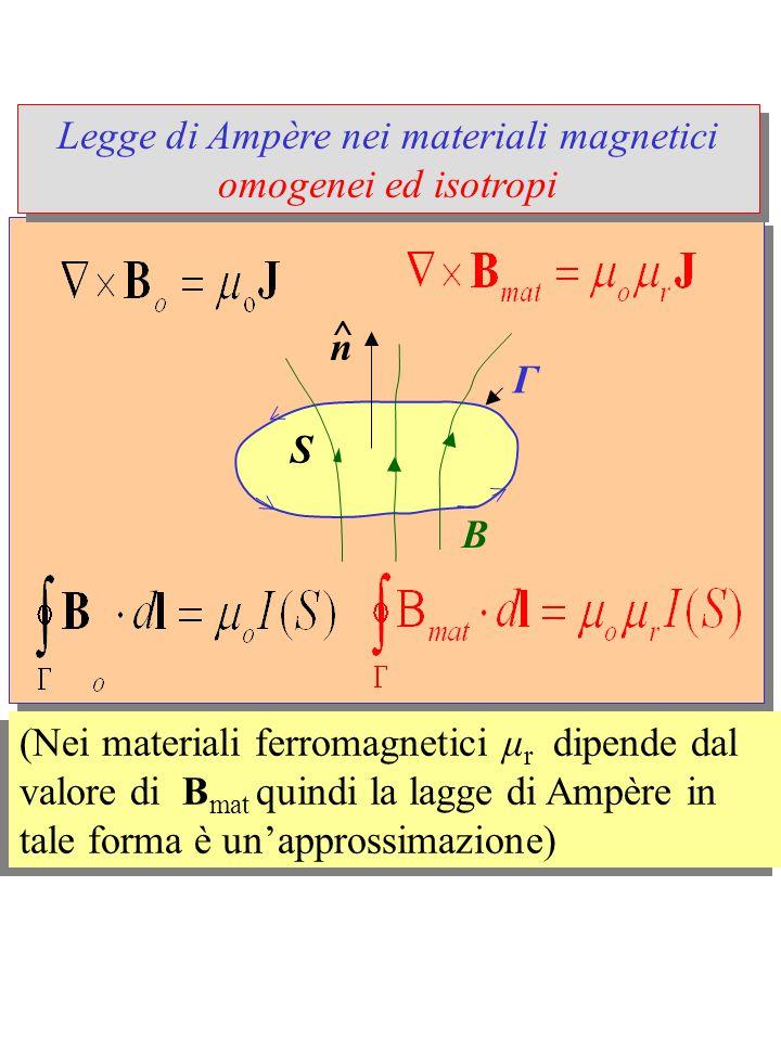 Spegnendo corrente nel circuit materiale rimane magnetizzato (B mat  0) Spegnendo corrente nel circuit materiale rimane magnetizzato (B mat  0) Linee di B || asse del magnete Ferromagnete lineare  B I B mat >> B vuoto I Il campo B è confinato nel magnete B int >> B est  0