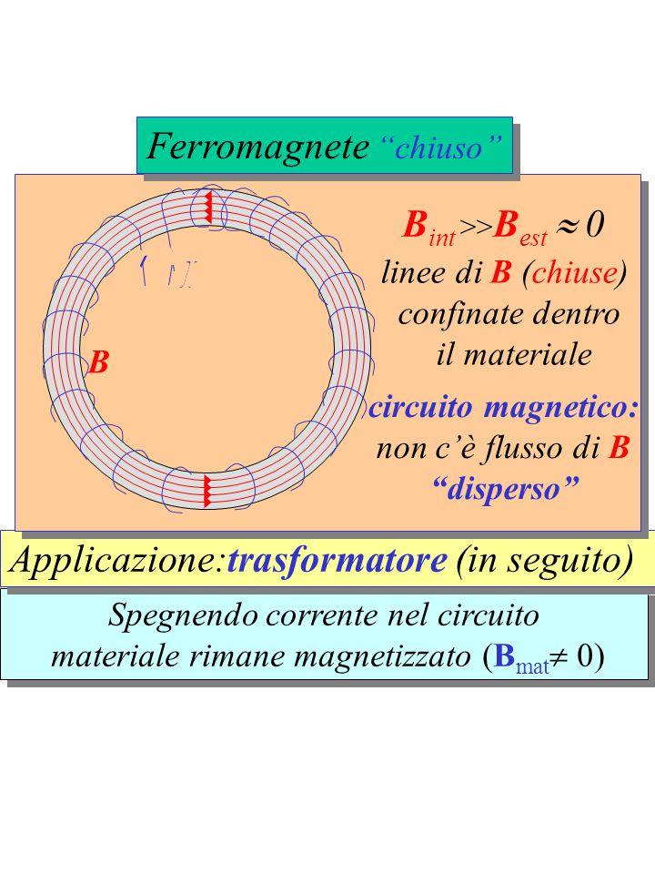 Spegnendo corrente nel circuito materiale rimane magnetizzato (B mat  0) Spegnendo corrente nel circuito materiale rimane magnetizzato (B mat  0) Ap