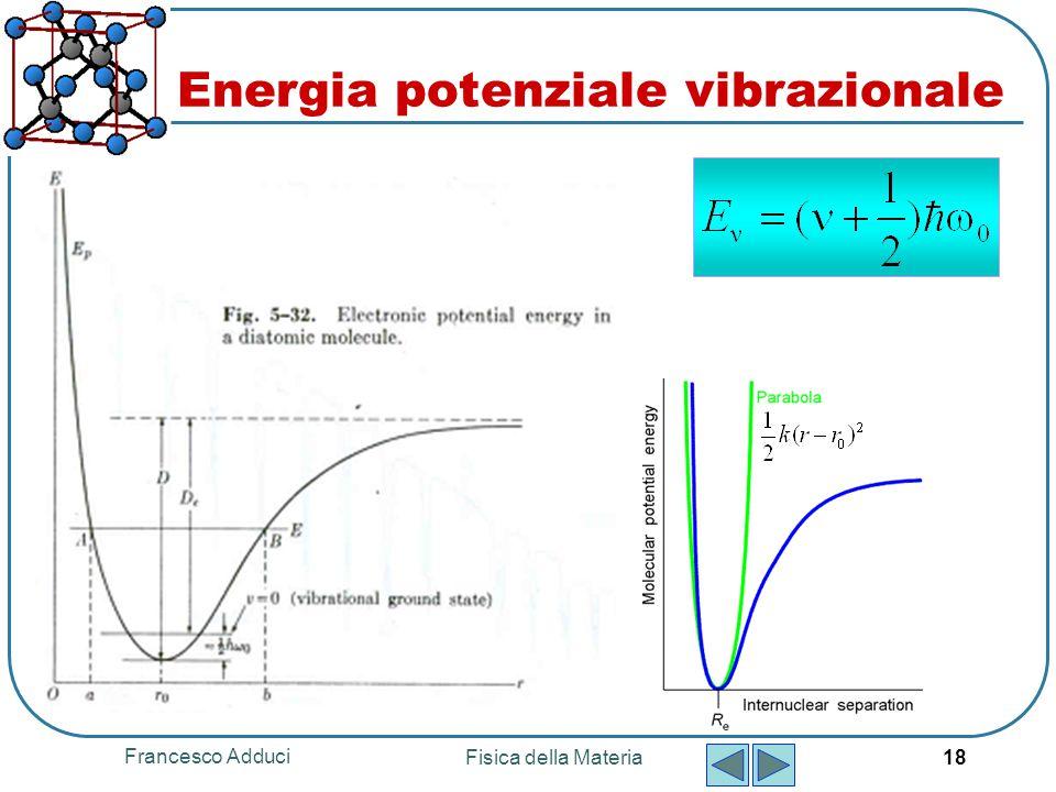Francesco Adduci Fisica della Materia 18 Energia potenziale vibrazionale