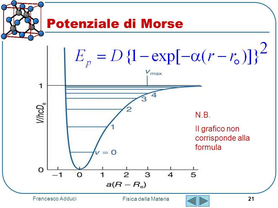 Francesco Adduci Fisica della Materia 21 Potenziale di Morse N.B. Il grafico non corrisponde alla formula