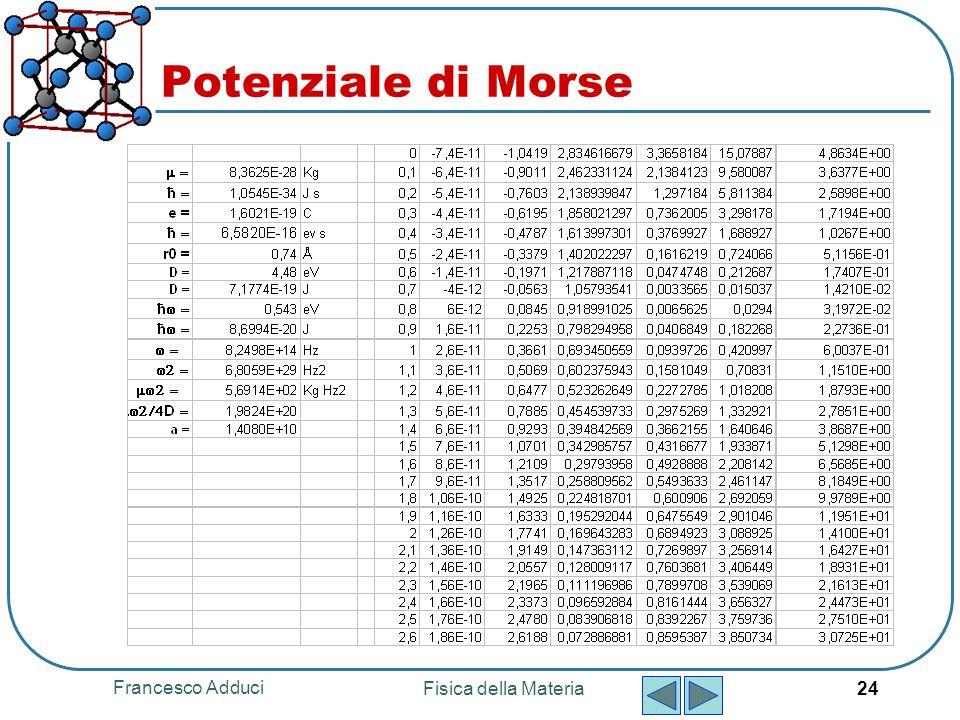 Francesco Adduci Fisica della Materia 24 Potenziale di Morse