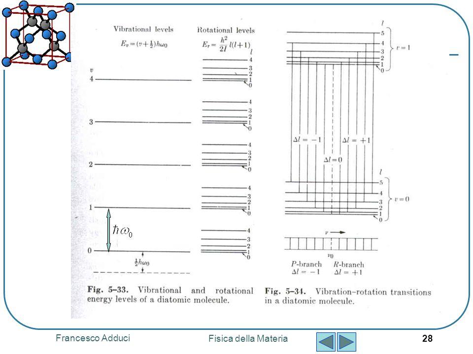 Francesco Adduci Fisica della Materia 28