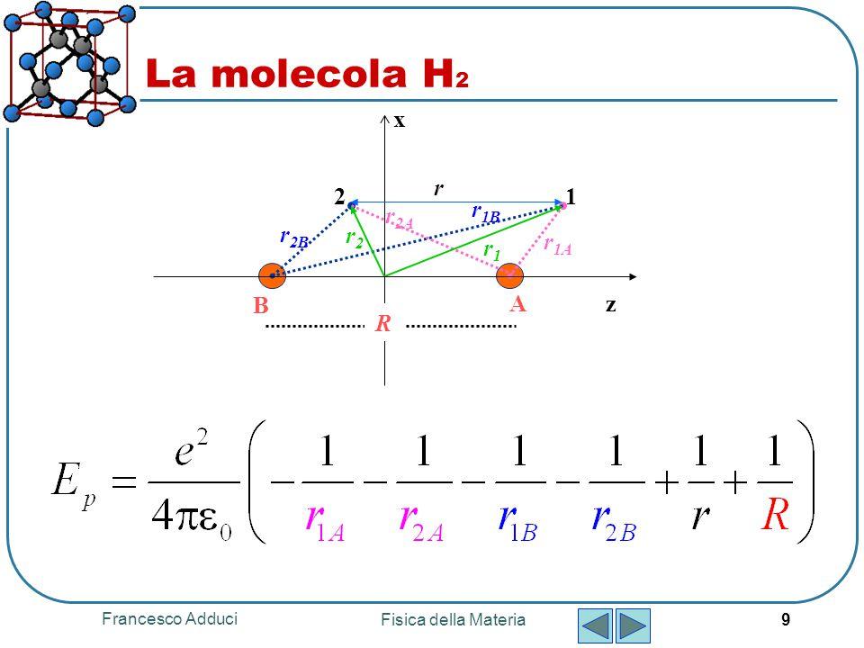 Francesco Adduci Fisica della Materia 9 La molecola H 2 z x 12 r 1A A B R r1r1 r 2B r2r2 r 2A r 1B r