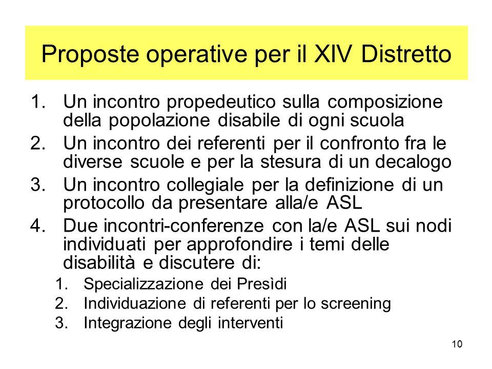 10 1.Un incontro propedeutico sulla composizione della popolazione disabile di ogni scuola 2.Un incontro dei referenti per il confronto fra le diverse