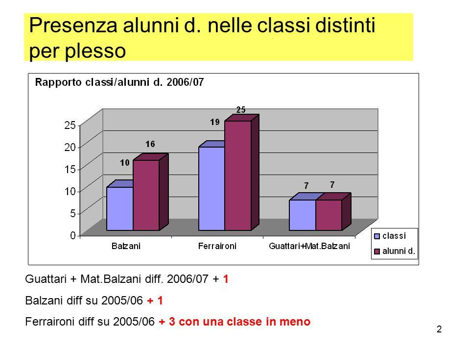 2 Presenza alunni d. nelle classi distinti per plesso Guattari + Mat.Balzani diff. 2006/07 + 1 Balzani diff su 2005/06 + 1 Ferraironi diff su 2005/06