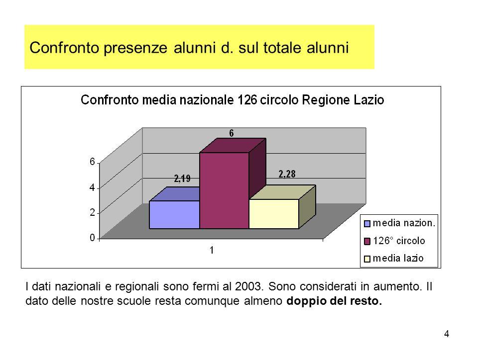 4 Confronto presenze alunni d. sul totale alunni I dati nazionali e regionali sono fermi al 2003. Sono considerati in aumento. Il dato delle nostre sc