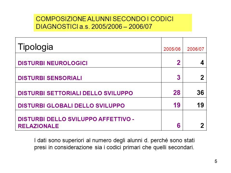 5 Tipologia 2005/062006/07 DISTURBI NEUROLOGICI 24 DISTURBI SENSORIALI 32 DISTURBI SETTORIALI DELLO SVILUPPO 2836 DISTURBI GLOBALI DELLO SVILUPPO 19 DISTURBI DELLO SVILUPPO AFFETTIVO - RELAZIONALE 62 COMPOSIZIONE ALUNNI SECONDO I CODICI DIAGNOSTICI a.s.