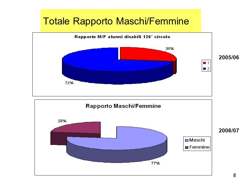 8 Totale Rapporto Maschi/Femmine 2005/06 2006/07