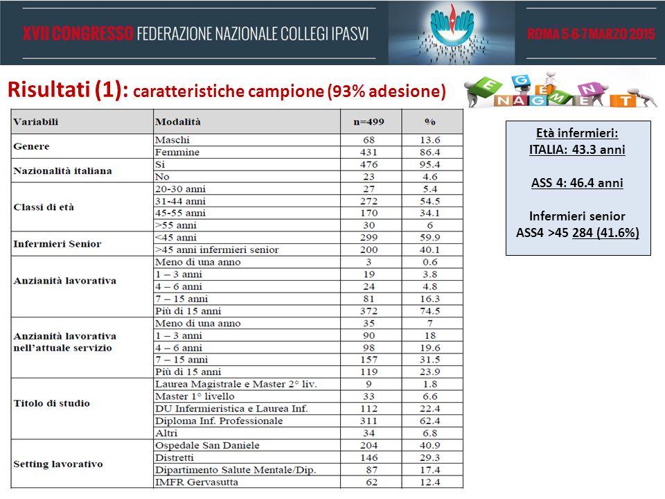 Risultati (1): caratteristiche campione (93% adesione) Età infermieri: ITALIA: 43.3 anni ASS 4: 46.4 anni Infermieri senior ASS4 >45 284 (41.6%)