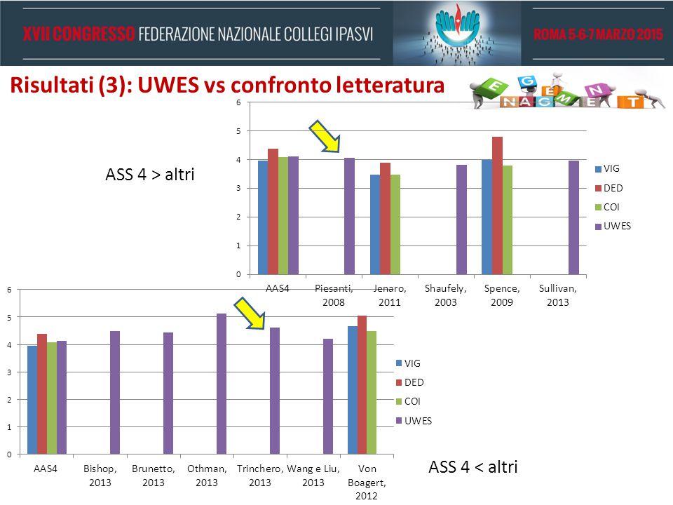 Risultati (3): UWES vs confronto letteratura ASS 4 > altri ASS 4 < altri