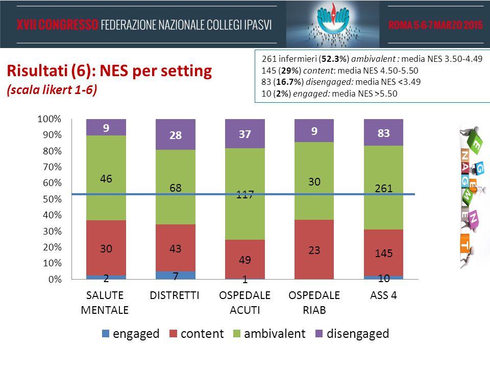 Risultati (6): NES per setting (scala likert 1-6) 261 infermieri (52.3%) ambivalent : media NES 3.50-4.49 145 (29%) content: media NES 4.50-5.50 83 (1