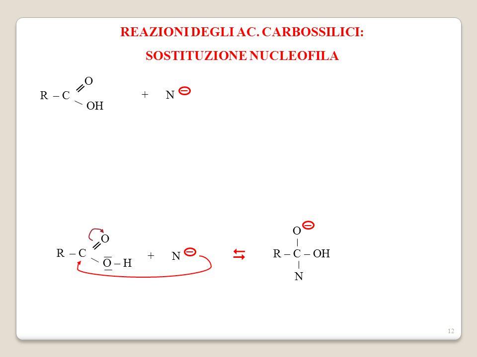 12 REAZIONI DEGLI AC. CARBOSSILICI: SOSTITUZIONE NUCLEOFILA – C O OH ═ R + N ─ ─ – C O O – H ═ R  R – C – OH O ─ N