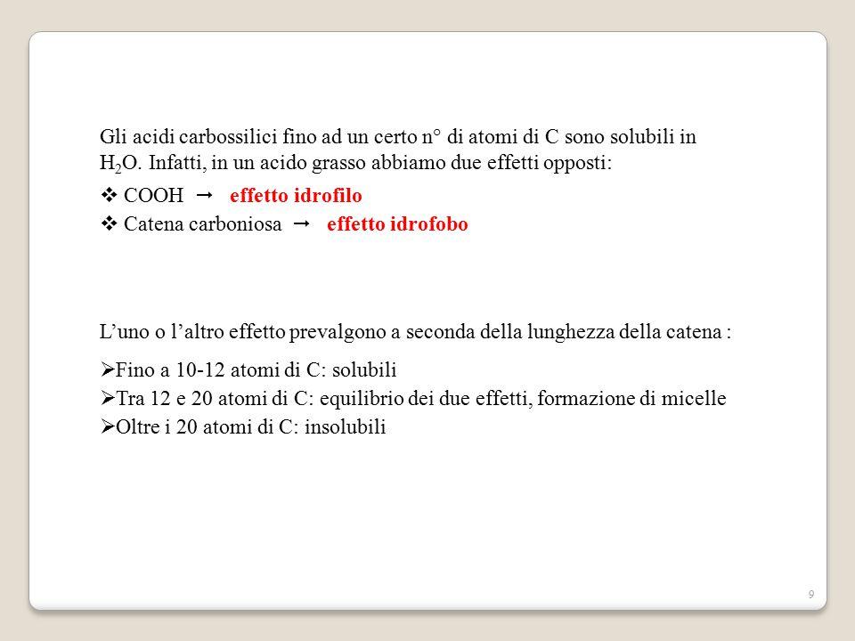 9 Gli acidi carbossilici fino ad un certo n° di atomi di C sono solubili in H 2 O. Infatti, in un acido grasso abbiamo due effetti opposti:  COOH  e