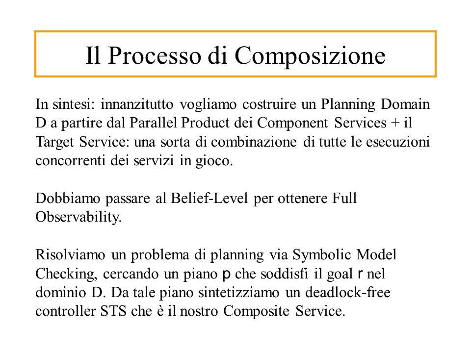 Il Processo di Composizione In sintesi: innanzitutto vogliamo costruire un Planning Domain D a partire dal Parallel Product dei Component Services + il Target Service: una sorta di combinazione di tutte le esecuzioni concorrenti dei servizi in gioco.