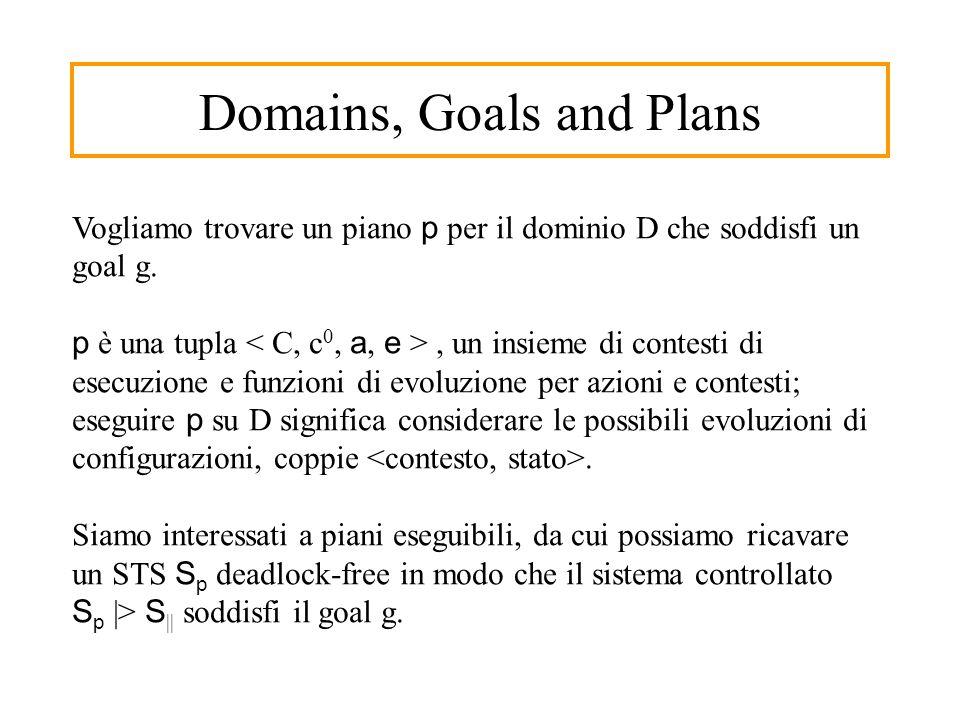 Domains, Goals and Plans Vogliamo trovare un piano p per il dominio D che soddisfi un goal g.