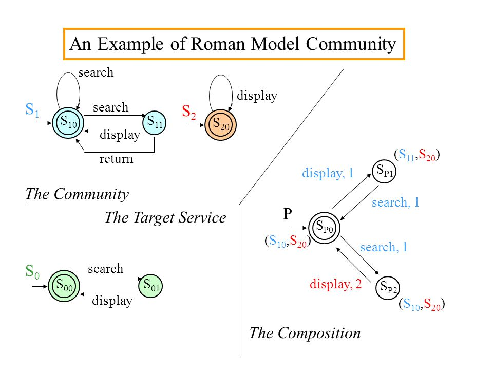 An Example of Roman Model Community S 10 S 11 S 20 S1S1 S2S2 search display return display The Community S 00 S 01 S0S0 search display The Target Serv