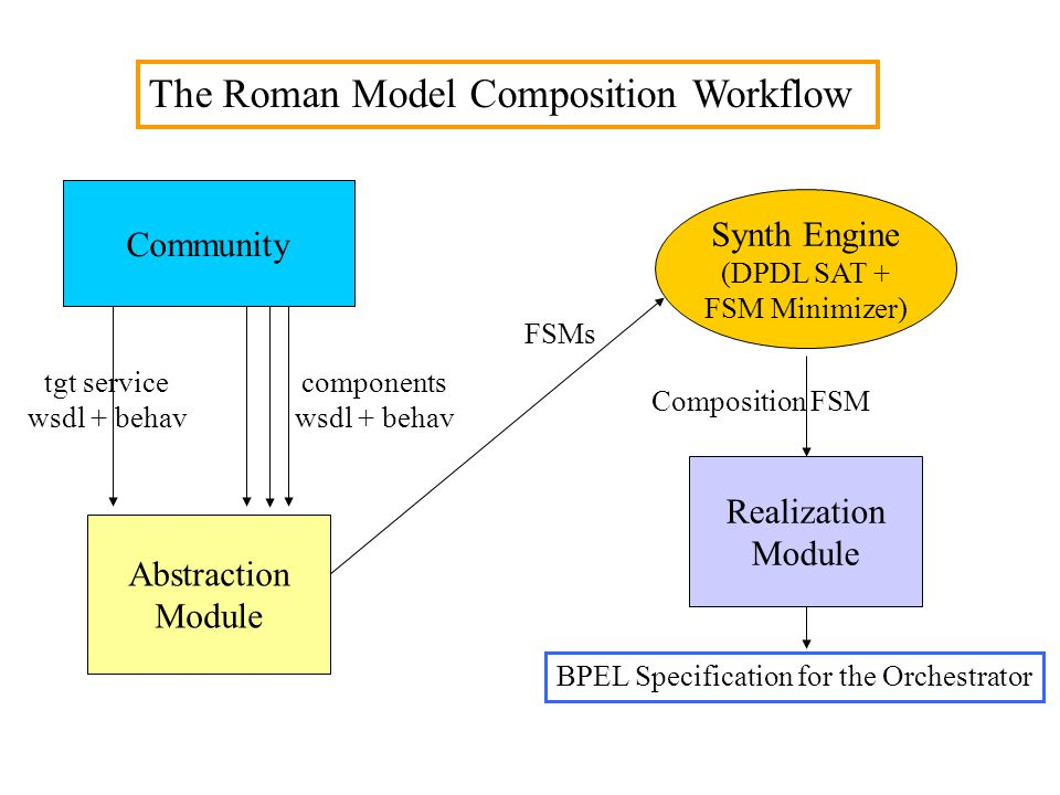 The Roman Model Composition Workflow Community Abstraction Module tgt service wsdl + behav components wsdl + behav Synth Engine (DPDL SAT + FSM Minimizer) FSMs Realization Module Composition FSM BPEL Specification for the Orchestrator
