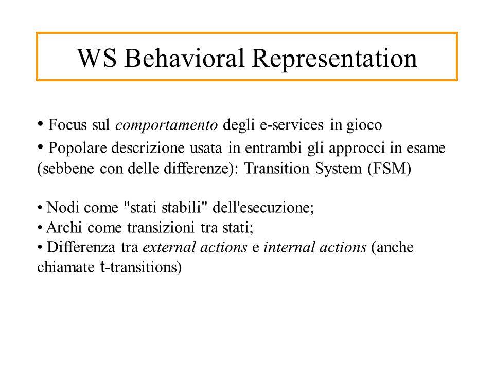 WS Behavioral Representation Focus sul comportamento degli e-services in gioco Popolare descrizione usata in entrambi gli approcci in esame (sebbene con delle differenze): Transition System (FSM) Nodi come stati stabili dell esecuzione; Archi come transizioni tra stati; Differenza tra external actions e internal actions (anche chiamate t -transitions)