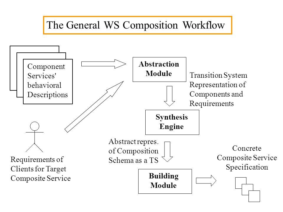 The General WS Composition Workflow Component Services behavioral Descriptions Requirements of Clients for Target Composite Service Abstraction Module Synthesis Engine Transition System Representation of Components and Requirements Building Module Abstract repres.
