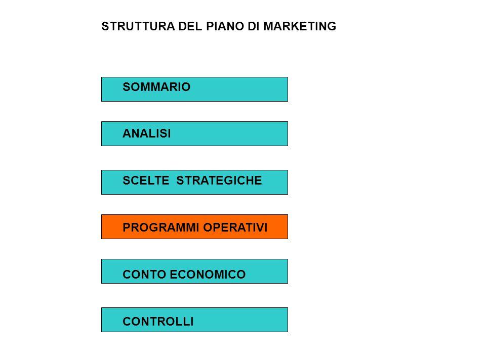 STRUTTURA DEL PIANO DI MARKETING SOMMARIO ANALISI SCELTE STRATEGICHE PROGRAMMI OPERATIVI CONTO ECONOMICO CONTROLLI