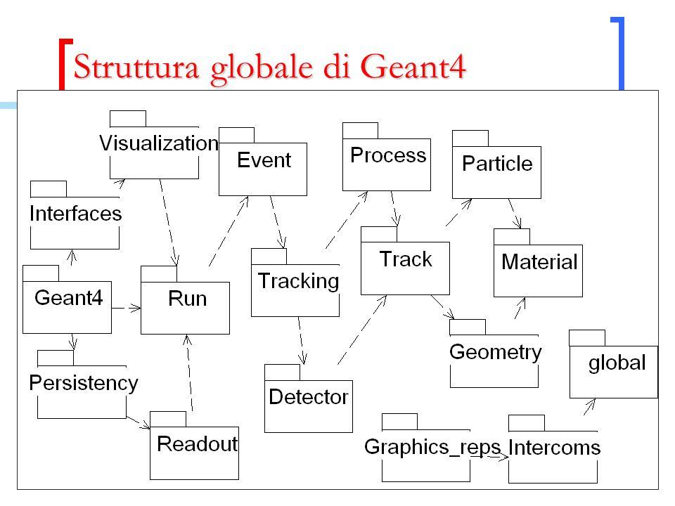 Struttura globale di Geant4
