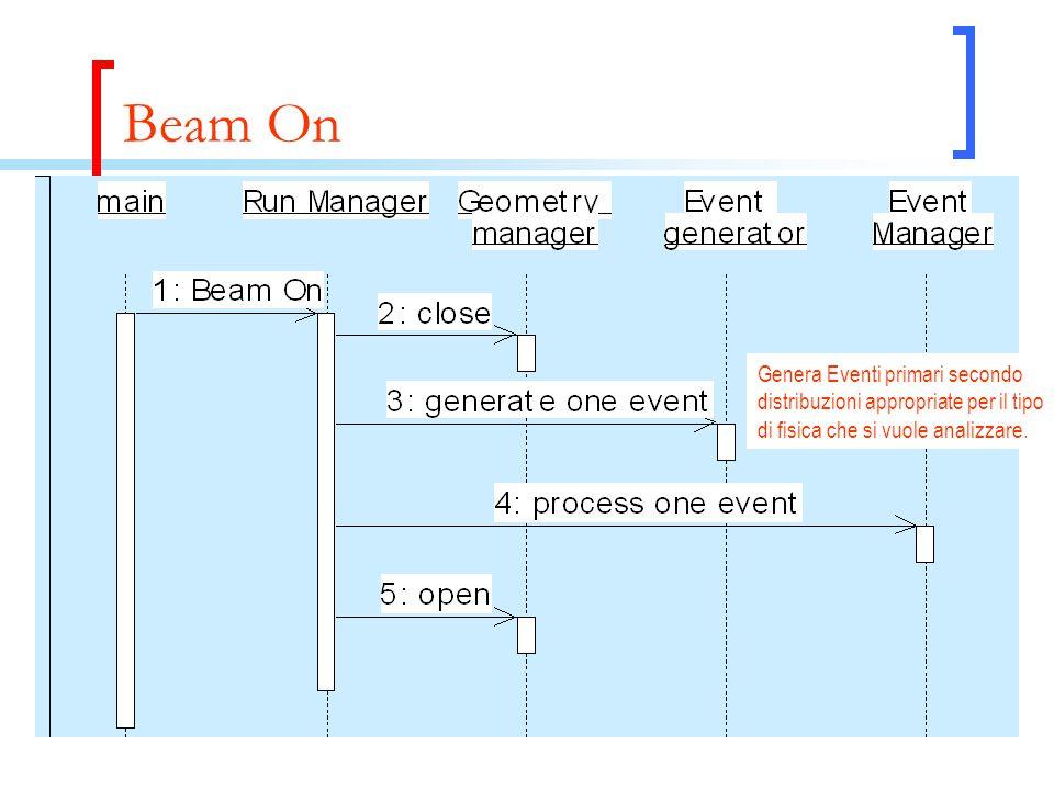 Beam On Genera Eventi primari secondo distribuzioni appropriate per il tipo di fisica che si vuole analizzare.