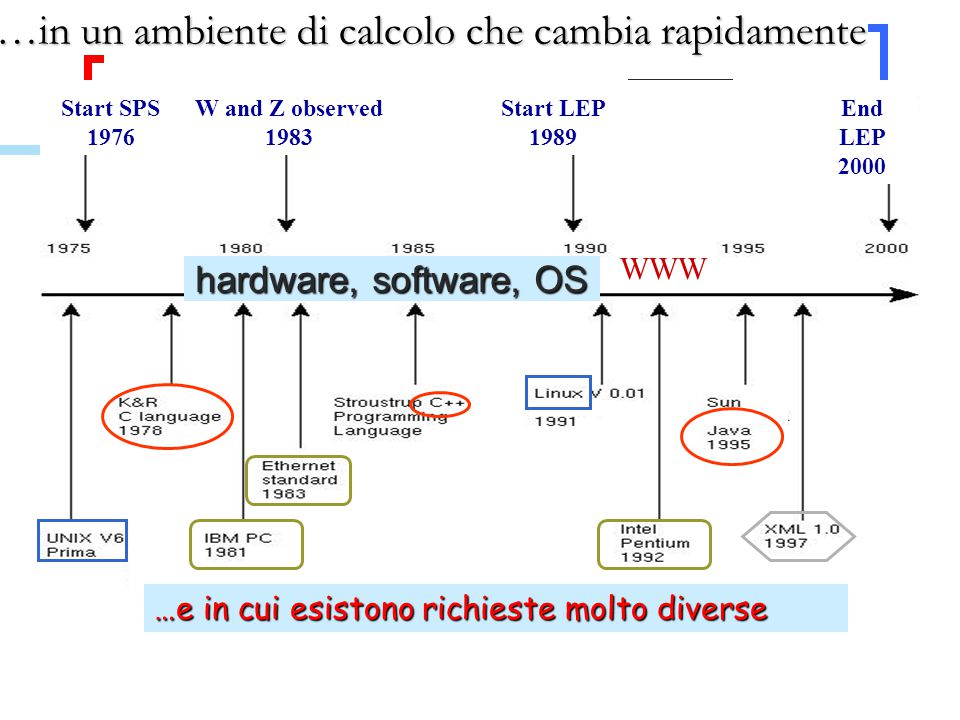 WWW Start SPS 1976 W and Z observed 1983 Start LEP 1989 WWW End LEP 2000 …e in cui esistono richieste molto diverse hardware, software, OS …in un ambiente di calcolo che cambia rapidamente