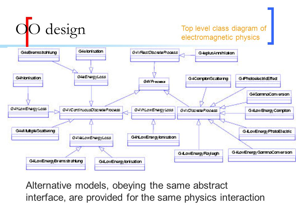 OO design Alternative models, obeying the same abstract interface, are provided for the same physics interaction Top level class diagram of electromagnetic physics