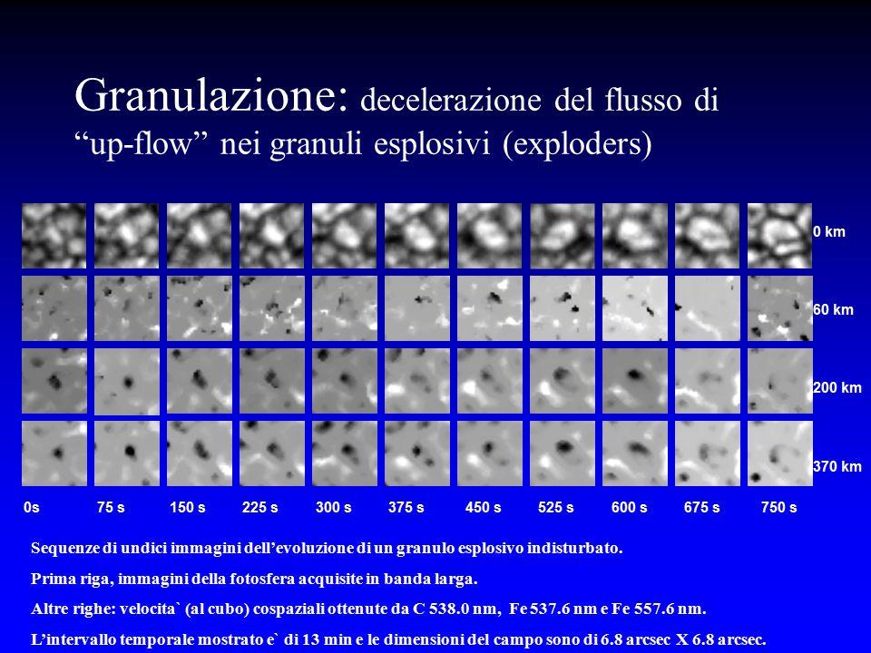 """Granulazione: decelerazione del flusso di """"up-flow"""" nei granuli esplosivi (exploders) 0 km 60 km 200 km 370 km 0s 75 s 150 s 225 s 300 s 375 s 450 s 5"""