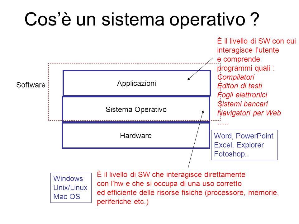 Hardware Sistema Operativo Applicazioni È il livello di SW con cui interagisce l'utente e comprende programmi quali : Compilatori Editori di testi Fogli elettronici Sistemi bancari Navigatori per Web …..
