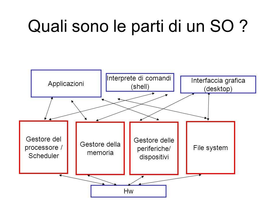 Gestore del processore / Scheduler Gestore della memoria File system Gestore delle periferiche/ dispositivi Interprete di comandi (shell) Applicazioni Hw Interfaccia grafica (desktop) Quali sono le parti di un SO