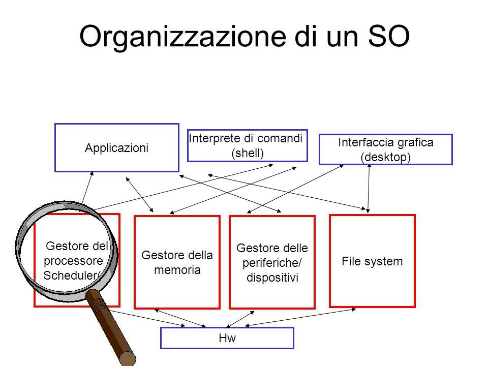 Gestore del processore / Scheduler(s) Gestore della memoria File system Gestore delle periferiche/ dispositivi Interprete di comandi (shell) Applicazioni Hw Interfaccia grafica (desktop) Organizzazione di un SO