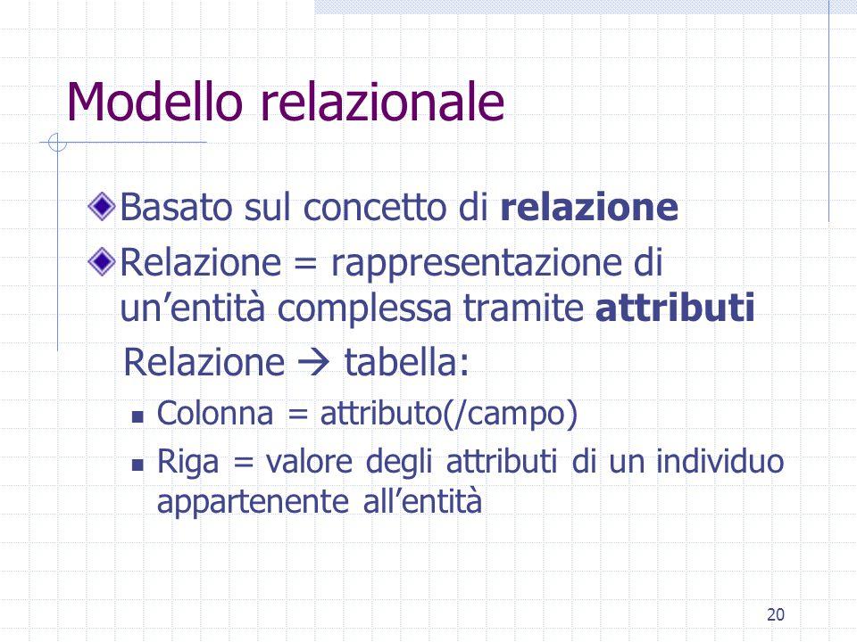 20 Modello relazionale Basato sul concetto di relazione Relazione = rappresentazione di un'entità complessa tramite attributi Relazione  tabella: Col