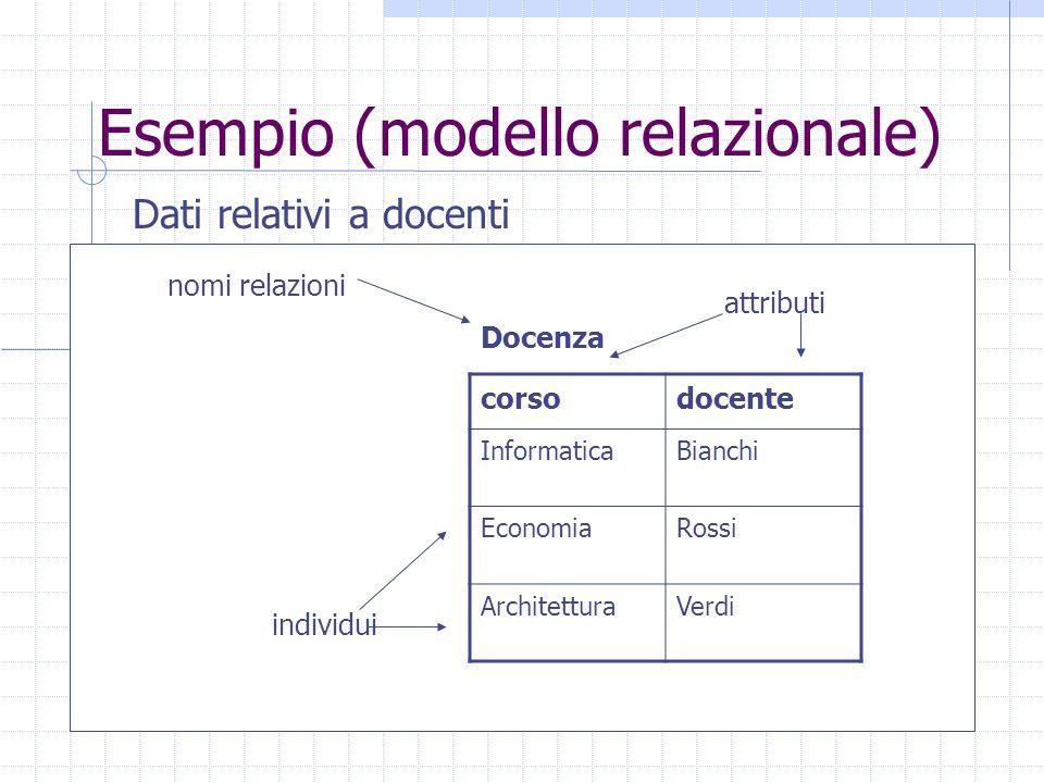 Esempio (modello relazionale) Dati relativi a docenti corsodocente InformaticaBianchi EconomiaRossi ArchitetturaVerdi Docenza nomi relazioni attributi