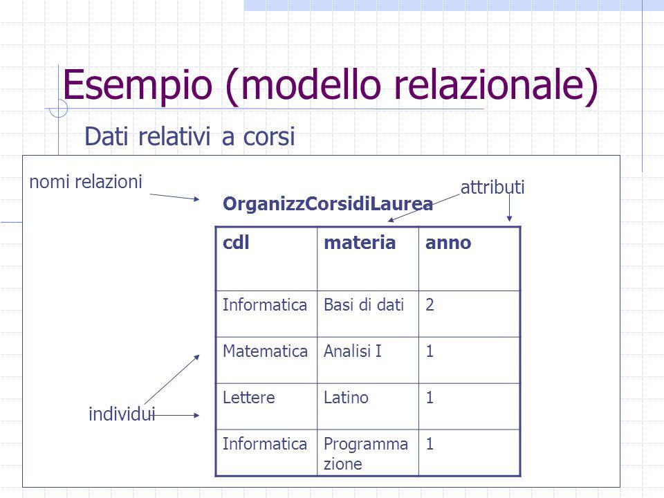 Esempio (modello relazionale) Dati relativi a corsi cdlmateriaanno InformaticaBasi di dati2 MatematicaAnalisi I1 LettereLatino1 InformaticaProgramma z