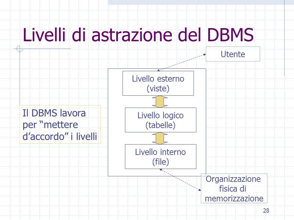 """28 Livelli di astrazione del DBMS Livello esterno (viste) Livello interno (file) Livello logico (tabelle) Il DBMS lavora per """"mettere d'accordo"""" i liv"""