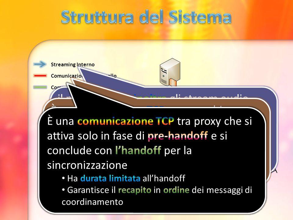 Streaming Interno Comunicazione di Controllo Comunicazione intra-proxy