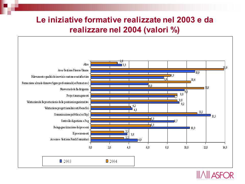 Le iniziative formative realizzate nel 2003 e da realizzare nel 2004 (valori %)