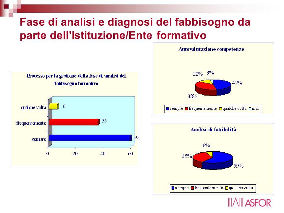 Fase di analisi e diagnosi del fabbisogno da parte dell'Istituzione/Ente formativo