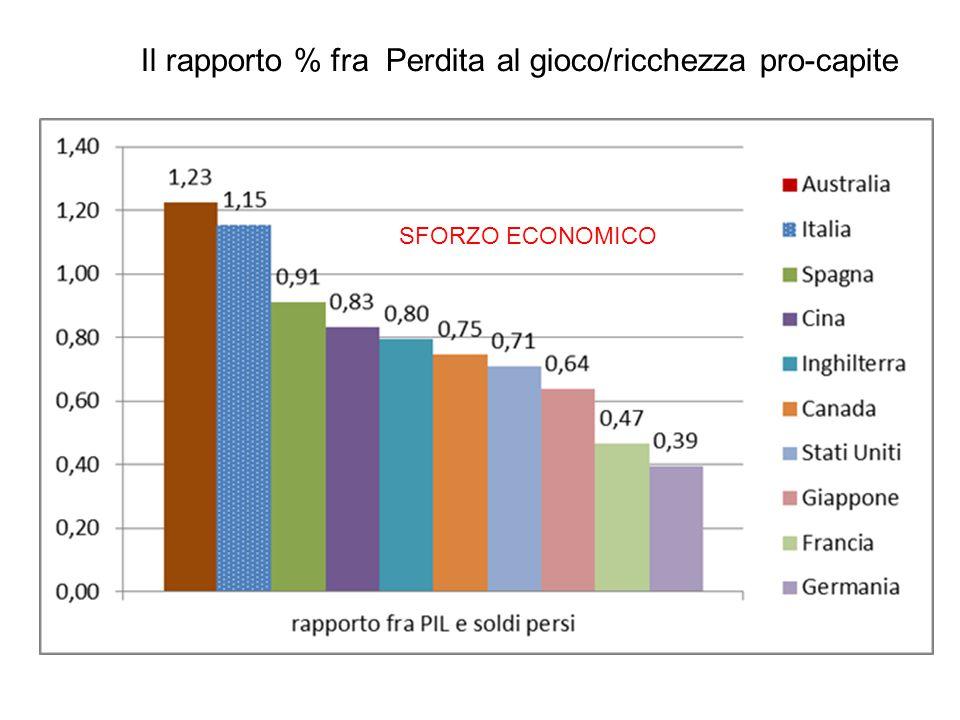 Il rapporto % fra Perdita al gioco/ricchezza pro-capite SFORZO ECONOMICO
