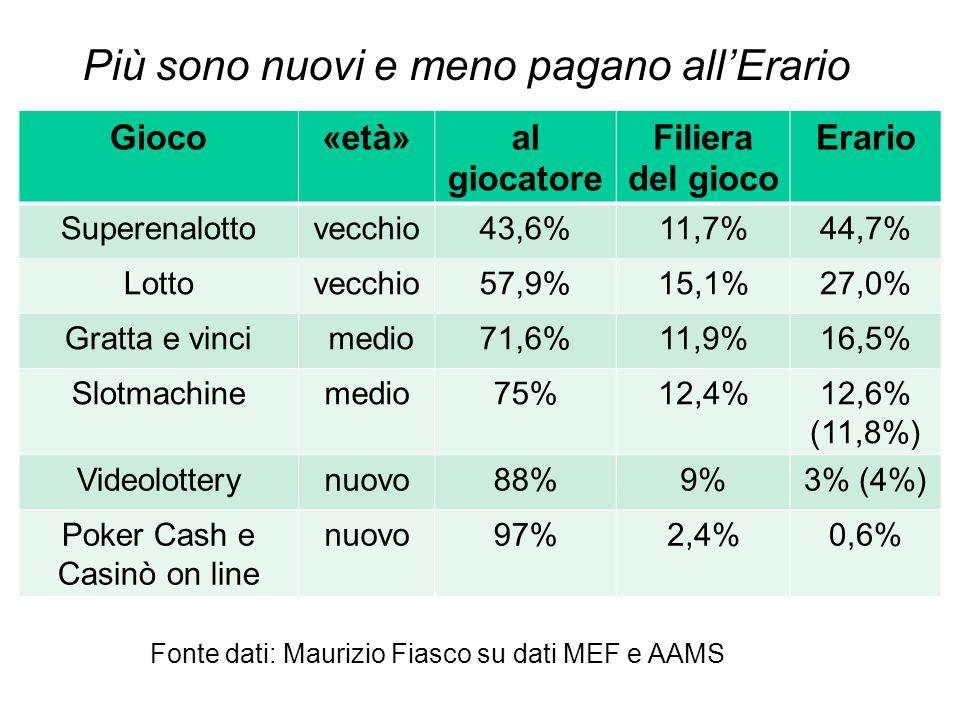 Gioco«età»al giocatore Filiera del gioco Erario Superenalottovecchio43,6%11,7%44,7% Lottovecchio57,9%15,1%27,0% Gratta e vinci medio71,6%11,9%16,5% Slotmachinemedio75%12,4%12,6% (11,8%) Videolotterynuovo88%9%3% (4%) Poker Cash e Casinò on line nuovo97%2,4%0,6% Fonte dati: Maurizio Fiasco su dati MEF e AAMS Più sono nuovi e meno pagano all'Erario