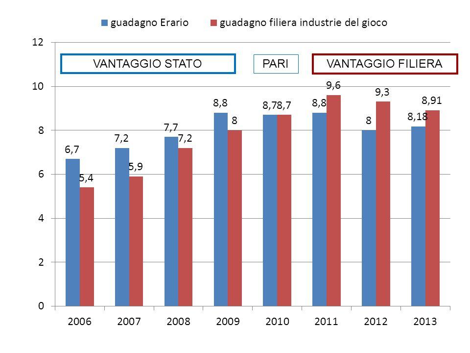 VANTAGGIO STATO PARI VANTAGGIO FILIERA