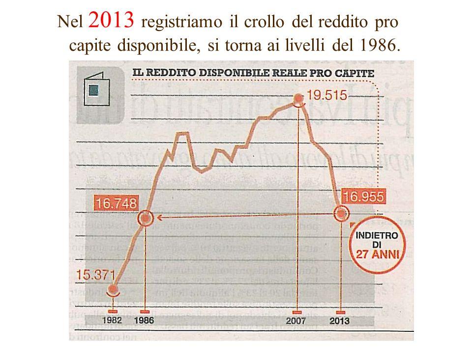 Nel 2013 registriamo il crollo del reddito pro capite disponibile, si torna ai livelli del 1986.