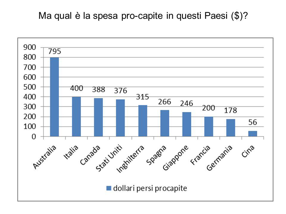 Ma qual è la spesa pro-capite in questi Paesi ($)
